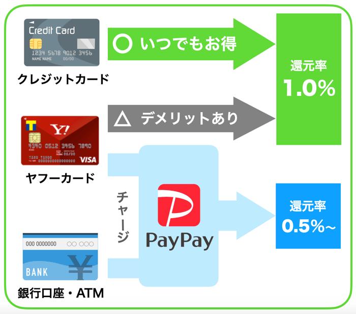 ペイペイ支払方法の種類