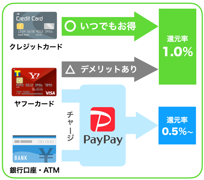 PayPayの支払い方法と還元率