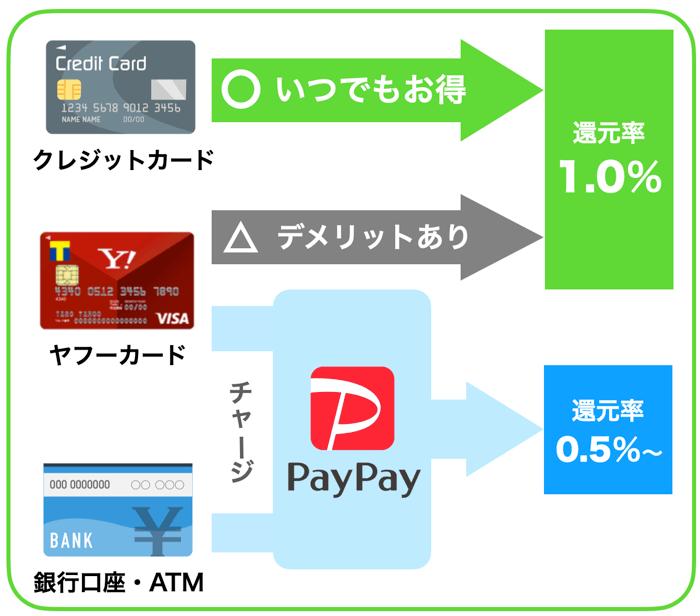 PayPayの使い方と還元率