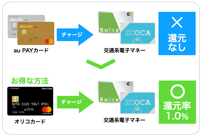 オリコカードとau PAYカードを比較