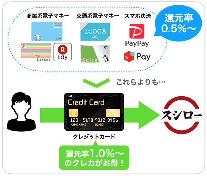 スシローの支払い方法を比較
