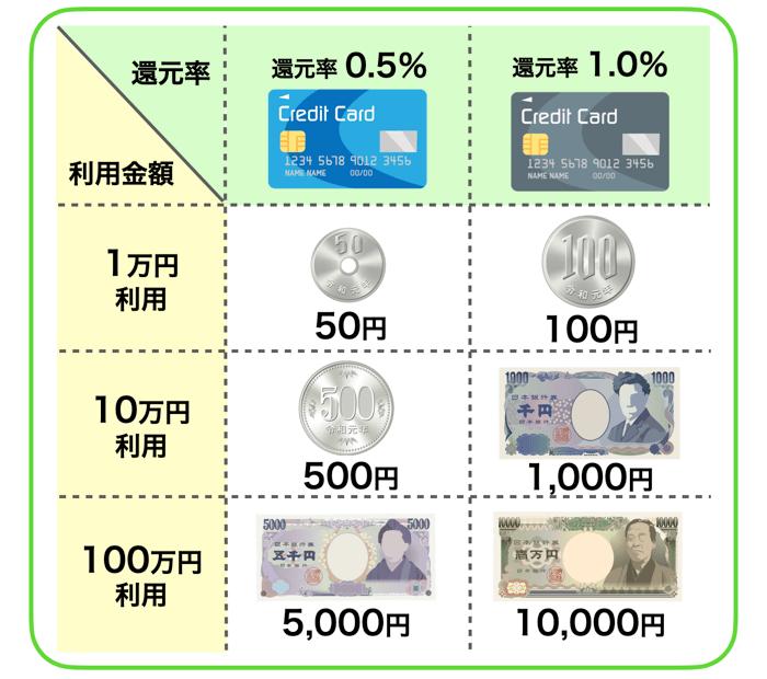 クレジットカードの還元率とは