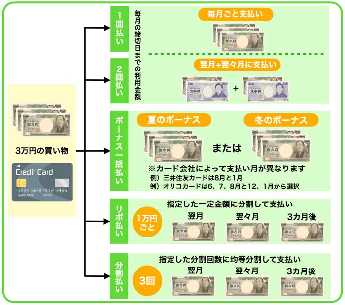 クレジットカードの支払い方法について