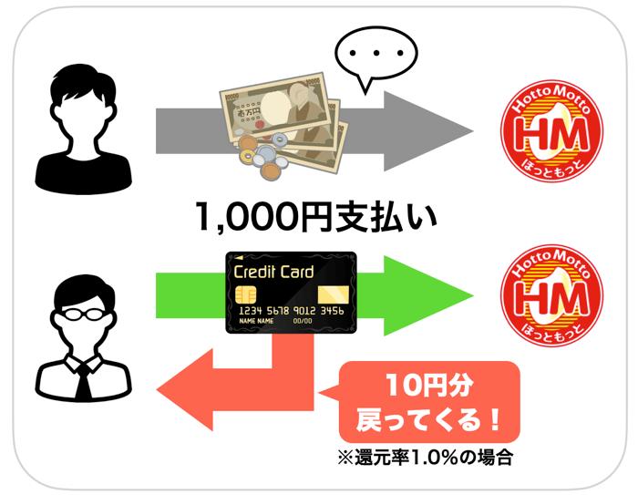 現金とキャッシュレス決済の還元を比較