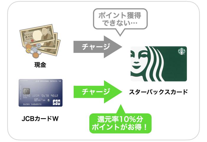 スターバックスの1番お得な支払い方法
