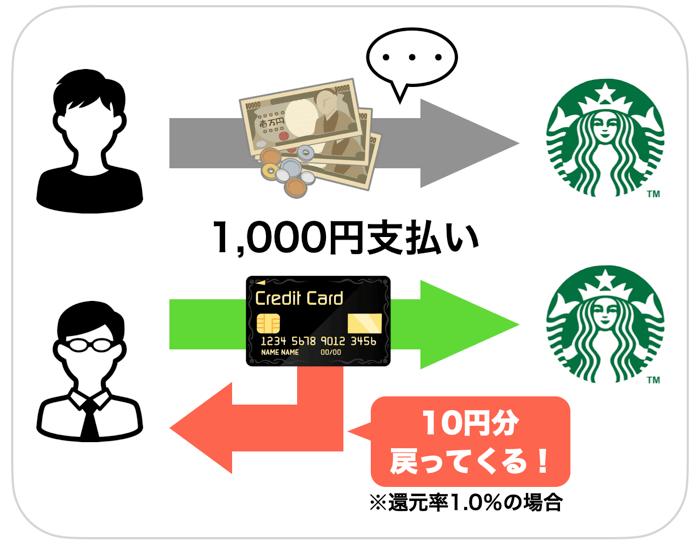 現金とキャッシュレス決済の還元の違い
