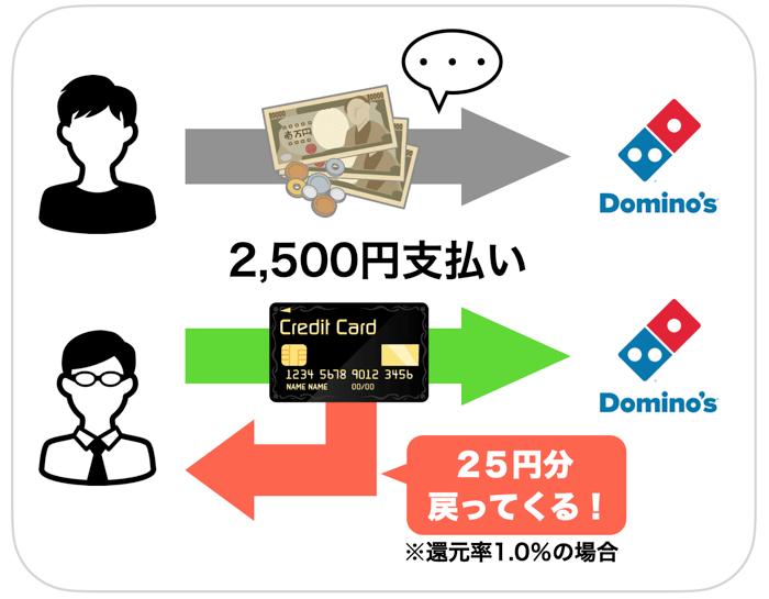 現金とキャッシュレス決済の違い