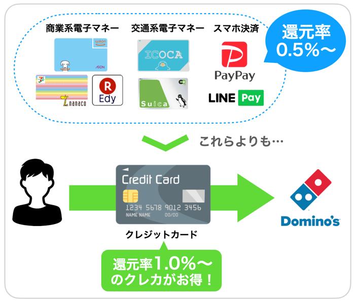 ドミノピザの支払い方法を比較