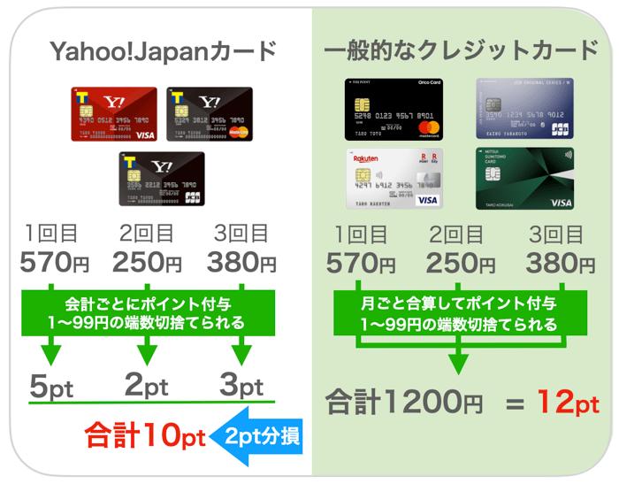 ヤフーカードと他のクレジットカードを比較した図