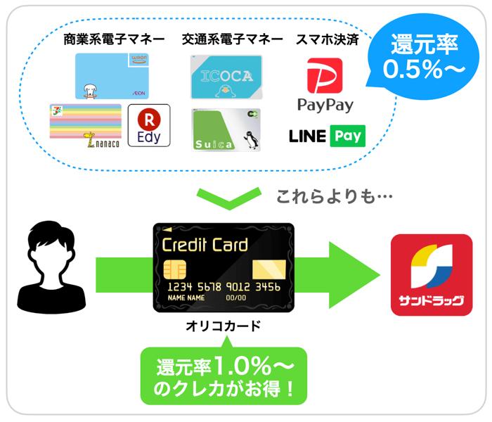 サンドラッグの支払い方法を比較