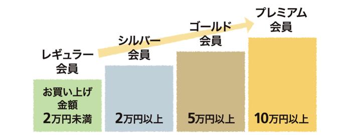 ランク制度の詳細