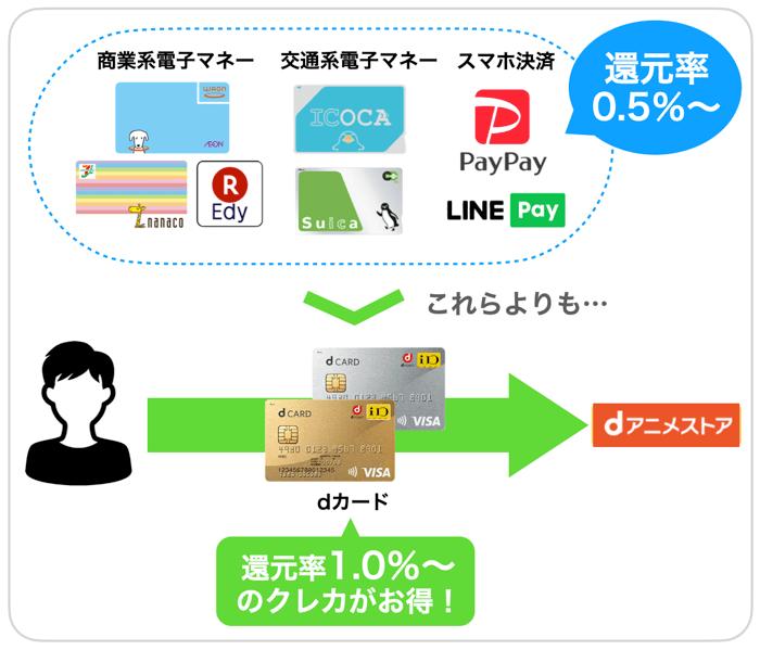 dアニメストアの支払い方法を比較