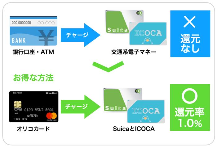 SuicaやICOCAの還元率