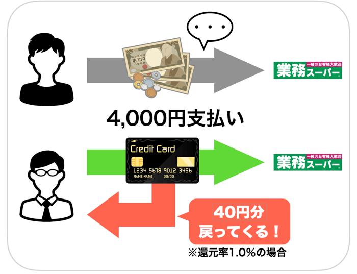 現金とキャッシュレス決済の比較
