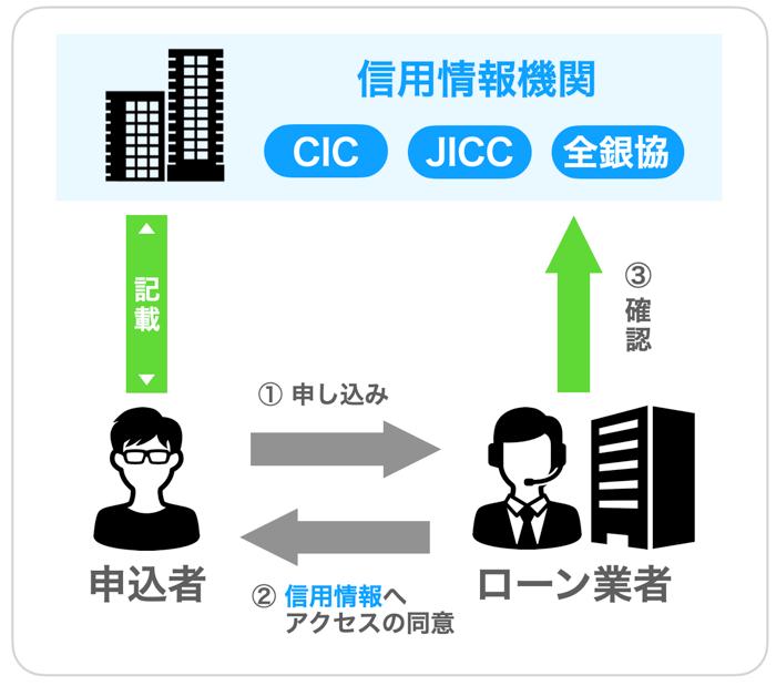 信用情報機関の仕組み