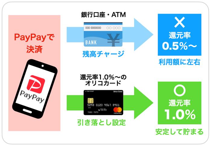 ユニクロ・GUの1番お得な支払い方法