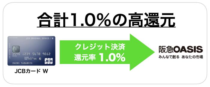 阪急オアシスの1番お得な支払い方法