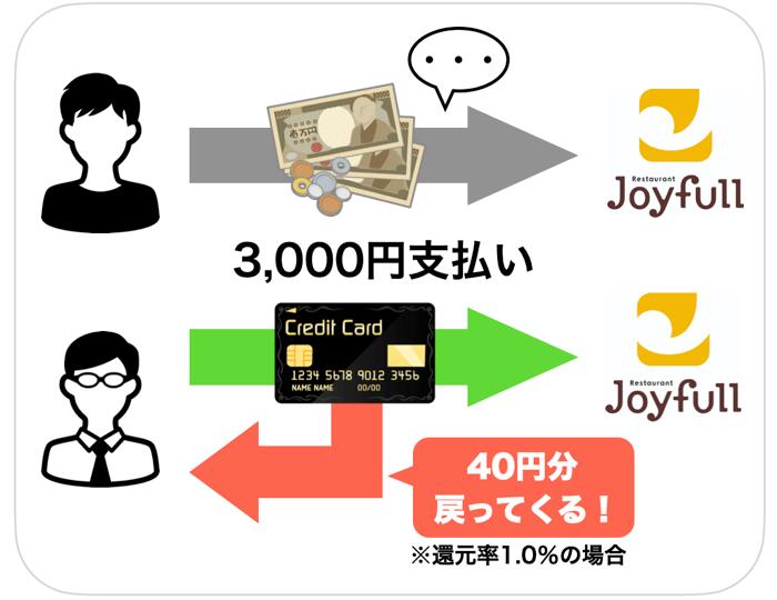 現金とキャッシュレスの違い