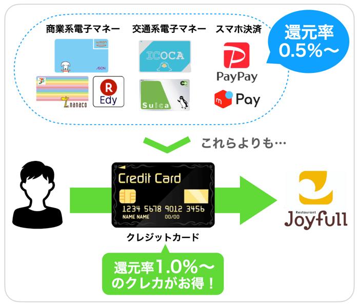 ジョイフルの支払い方法を比較