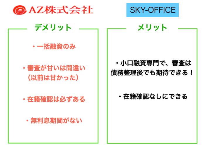 AZ株式会社とスカイオフィスを比較