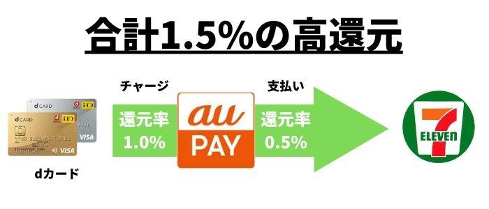セブンの支払いはau PAYはdカードでチャージするのが1番おすすめ!