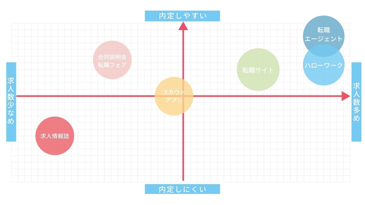 転職するアプローチ方法の比較