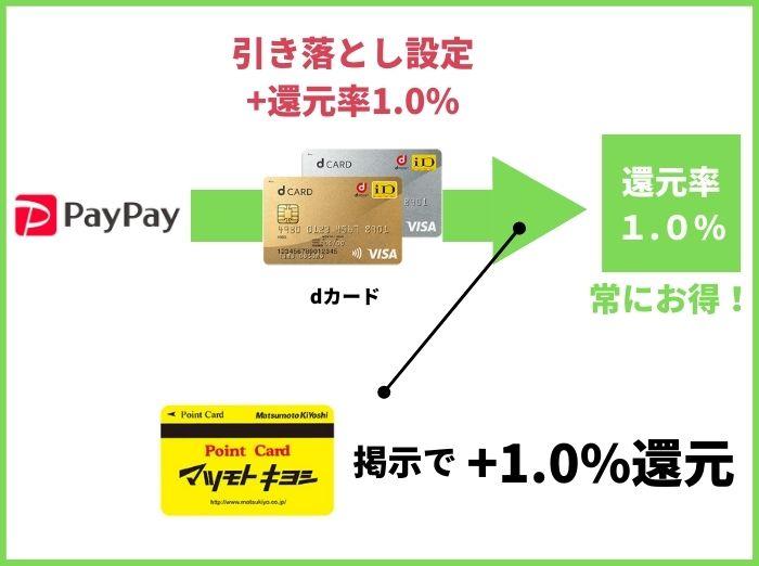 マツキヨで1番お得な支払い方法